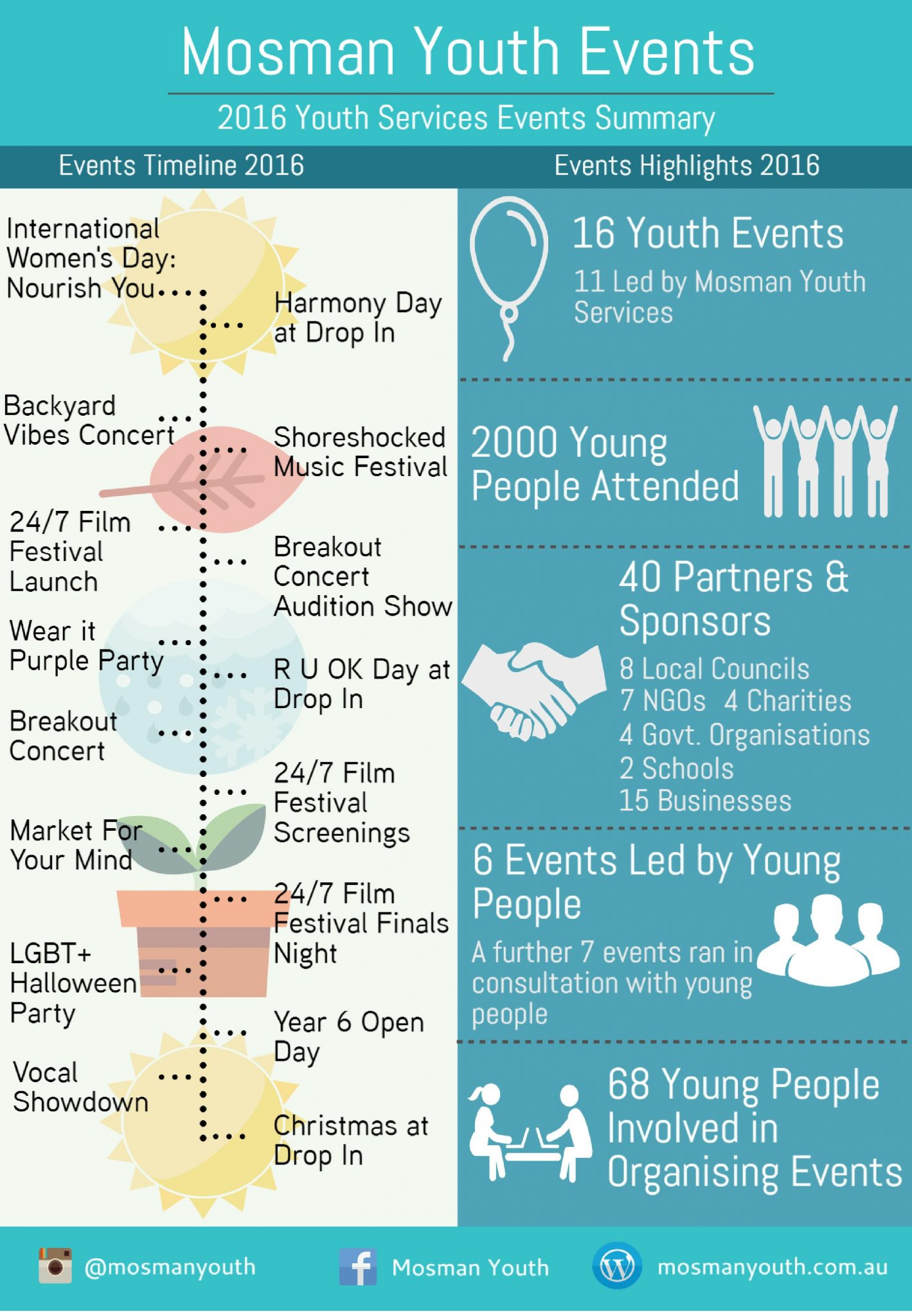 2016-youth-events-summary-piktochart-page-001